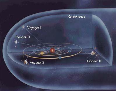 Pioneer 10 pioneer 11